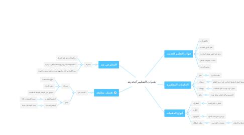 Mind Map: تقنيات التعليم الحديثة
