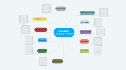 Mind Map: биология - наука о жизни