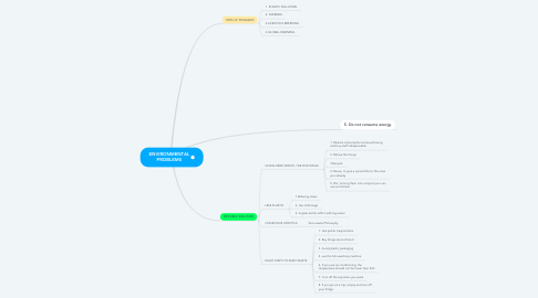 Mind Map: ENVIRONMENTAL PROBLEMS