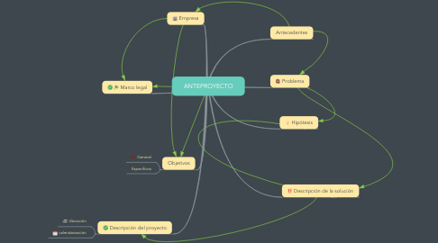 Mind Map: ANTEPROYECTO
