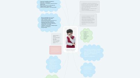 Mind Map: Складові, функції та види контролю навчальної  діяльності студентів