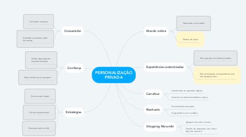 Mind Map: PERSONALIZAÇÃO PRIVADA