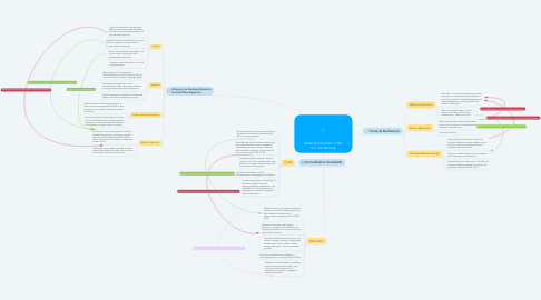 Mind Map: Distance Education in the U.S. and Nursing