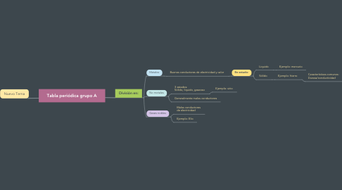 Mind Map: Tabla periódica grupo A