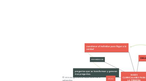 Mind Map: CORPUS FILOSÓFICO DE SÓCRATES