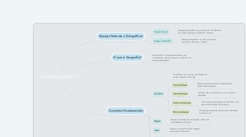 Mind Map: Geografia Capítulo 1