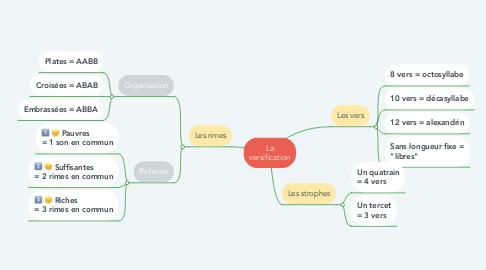 Mind Map: La versification