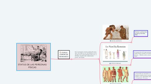 Mind Map: STATUS DE LAS PERSONAS FÍSICAS