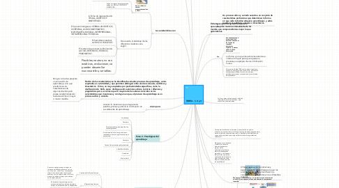 Mind Map: TAREA - 1, 2 y 3