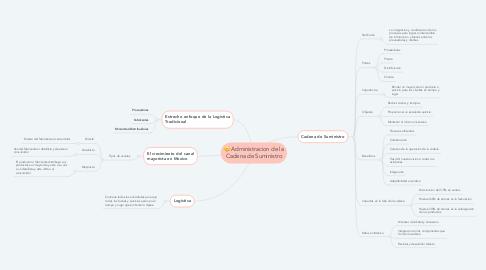 Mind Map: Administracion de la Cadena de Suministro