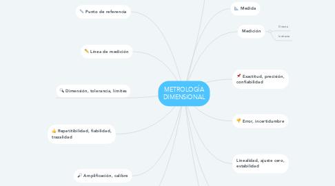 Mind Map: METROLOGÍA DIMENSIONAL