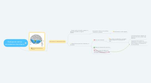 Mind Map: Evaluación de los ecosistemas de milenio