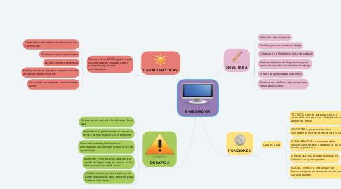Mind Map: E-MEDIADOR