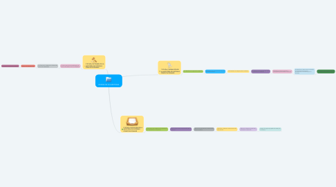 Mind Map: ETAPAS DE LA AUDITORIA