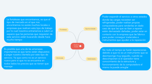 Mind Map: Analisis FODA