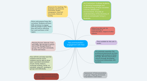 Mind Map: Asia and Australia's engagement with Asia