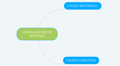 Mind Map: MODIFICADORES DE ESCRITURA