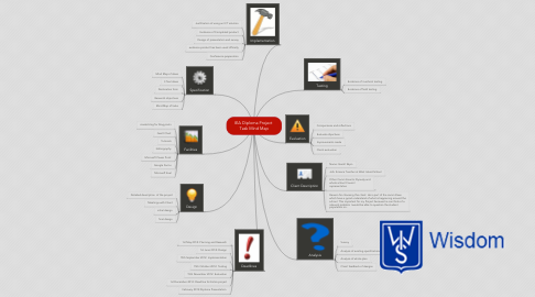 Mind Map: IEA Diploma Project  Task Mind Map