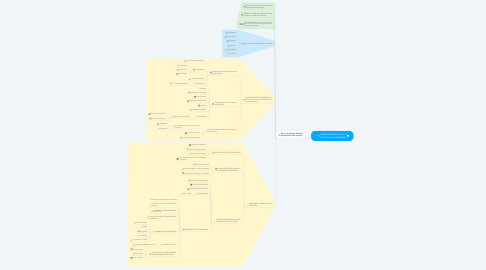 Mind Map: Estillos de liderar para el aprendizaje organizativo