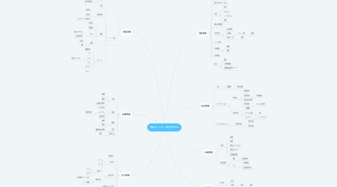 Mind Map: 共配センター生産性向上