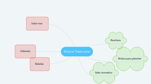 Mind Map: Música Tradicional