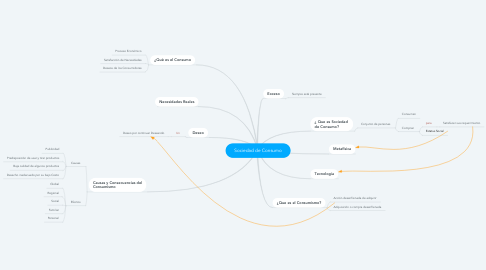 Mind Map: Sociedad de Consumo