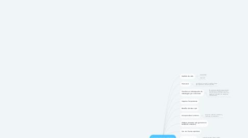 Mind Map: Características del líder