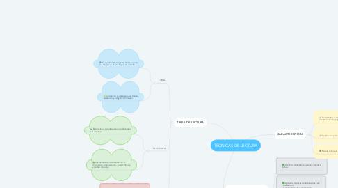 Mind Map: TÉCNICAS DE LECTURA