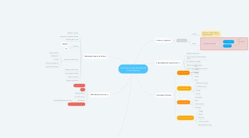 Mind Map: La lectura como técnica de comunicación