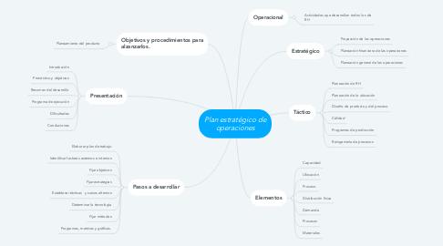 Mind Map: Plan estratégico de operaciones