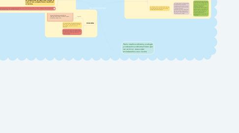 Mind Map: RELACIÓN ENTRE: