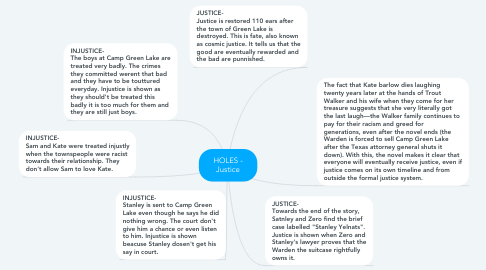 Mind Map: HOLES - Justice