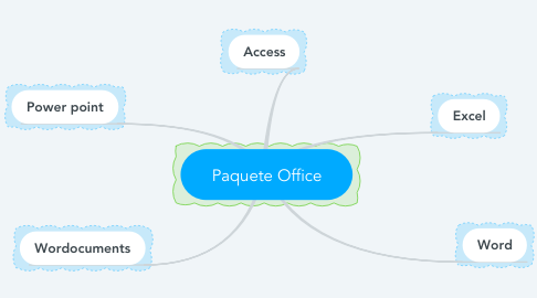 Mind Map: Paquete Office