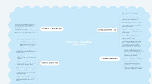 Mind Map: CADANGAN - CADANGAN PENDIDIKAN