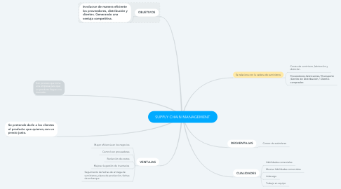 Mind Map: SUPPLY CHAIN MANAGEMENT