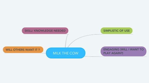 Mind Map: MILK THE COW