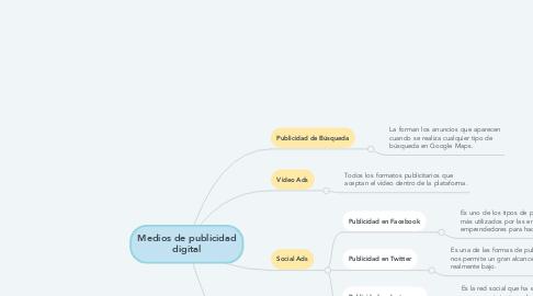 Mind Map: Medios de publicidad digital