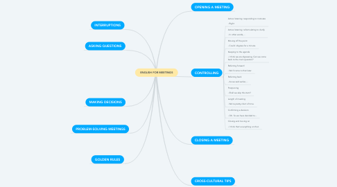 Mind Map: ENGLISH FOR MEETINGS