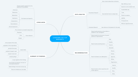 Mind Map: CHAPTERS 4 & 5 OF RESEARCH