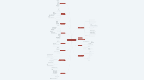 Mind Map: ENGLISH FOR TELEPHONE