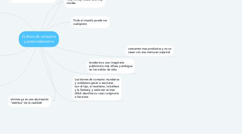 Mind Map: Cultura de consumo y posmodernismo