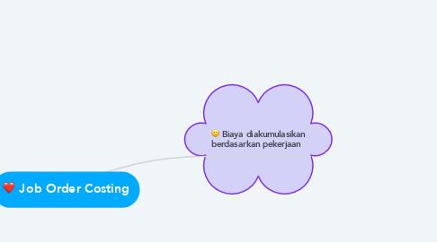 Mind Map: Job Order Costing
