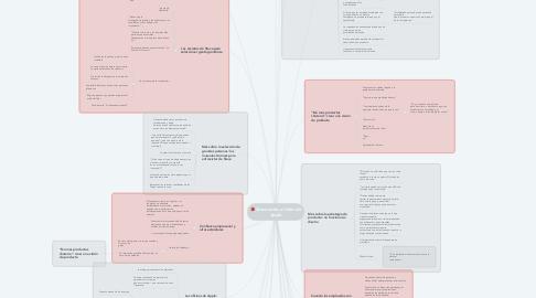 Mind Map: Steve Jobs: el líder de Apple