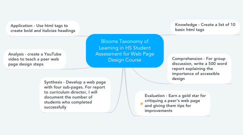 Mind Map: Blooms Taxonomy of Learning in HS Student Assessment for Web Page Design Course