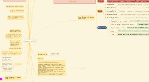 Mind Map: Elasticity HM2413C