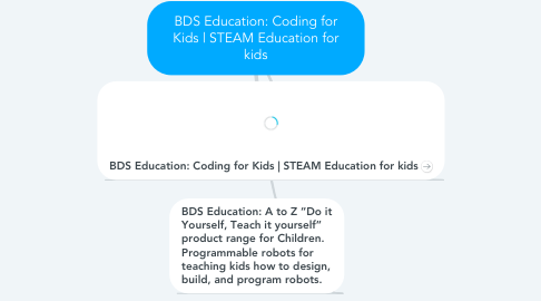 Mind Map: BDS Education: Coding for Kids | STEAM Education for kids