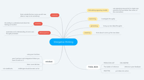 Mind Map: Intergative thinking