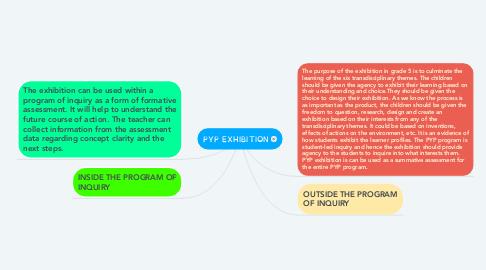 Mind Map: PYP EXHIBITION