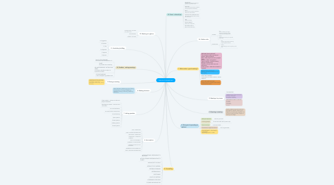 Mind Map: ENGLISH FOR MEETING