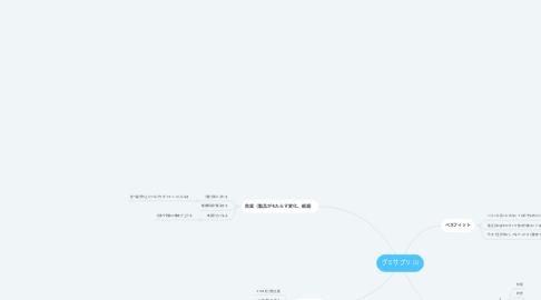 Mind Map: グミサプリ (3)